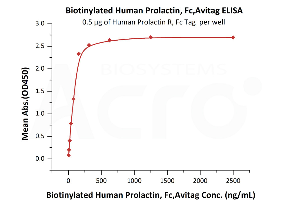 Biotinylated Human Prolactin, Fc,AvitagBiotinylated Human Prolactin, Fc,Avitag (Cat. No. PRN-H82F7) ELISA bioactivity