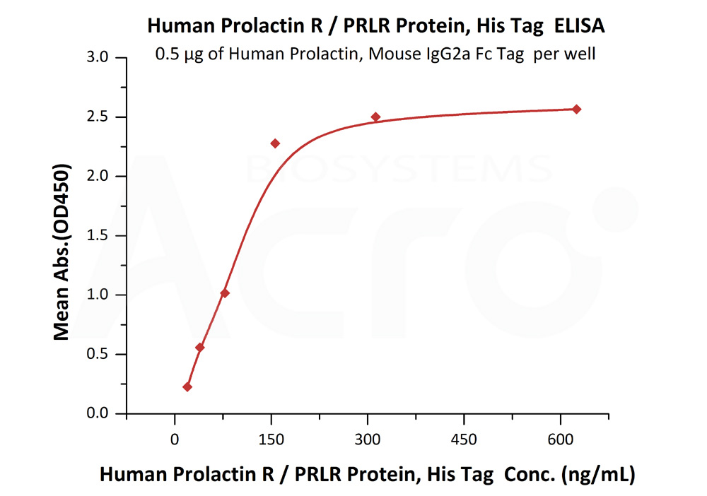 Human Prolactin R / PRLR Protein, His Tag Human Prolactin R / PRLR Protein, His Tag  (Cat. No. PRR-H52Ha) ELISA bioactivity