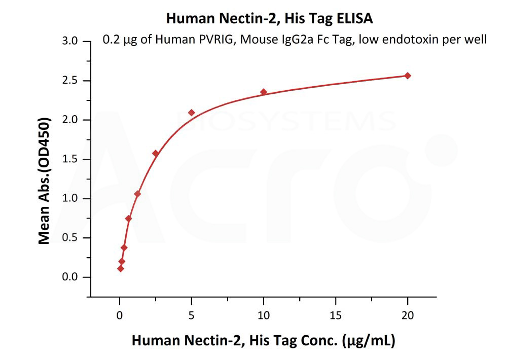 Human Nectin-2, His TagHuman Nectin-2, His Tag (Cat. No. PV2-H52E2) ELISA bioactivity