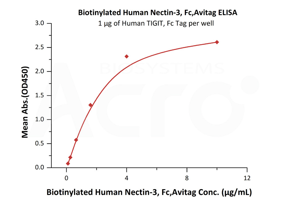 Biotinylated Human Nectin-3, Fc,AvitagBiotinylated Human Nectin-3, Fc,Avitag (Cat. No. PV3-H82F3) ELISA bioactivity