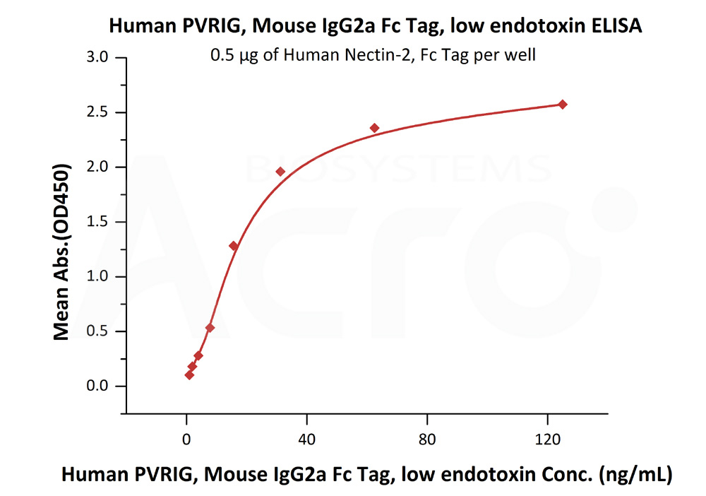 Human PVRIG, Mouse IgG2a Fc Tag, low endotoxinHuman PVRIG, Mouse IgG2a Fc Tag, low endotoxin (Cat. No. PVG-H5253) ELISA bioactivity