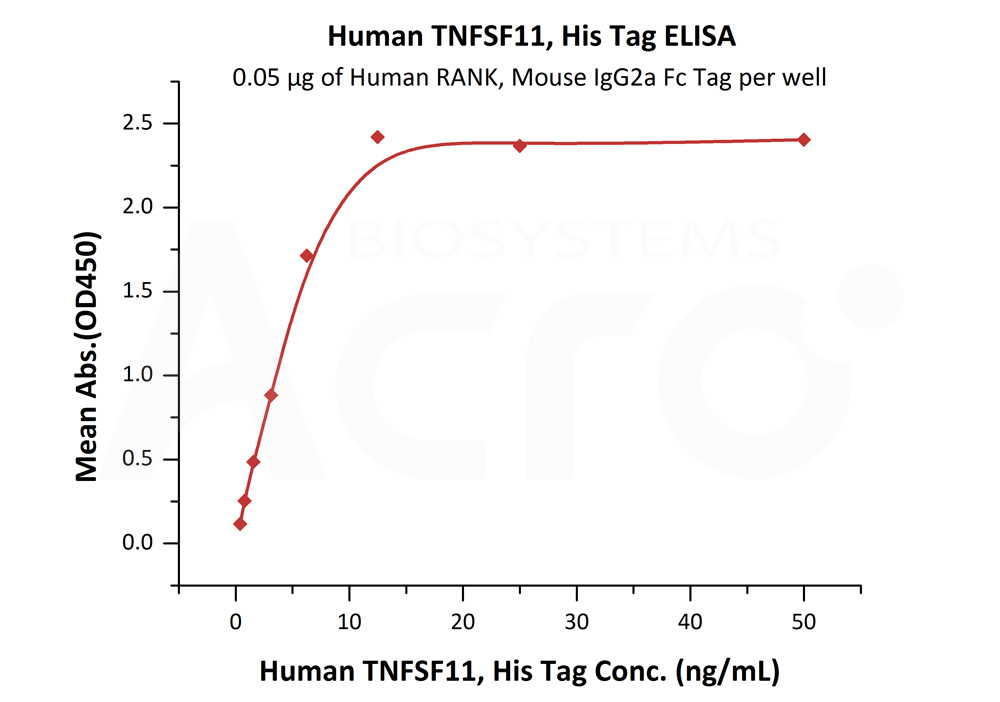 Human TNFSF11, His TagHuman TNFSF11, His Tag (Cat. No. RAL-H5240) ELISA bioactivity