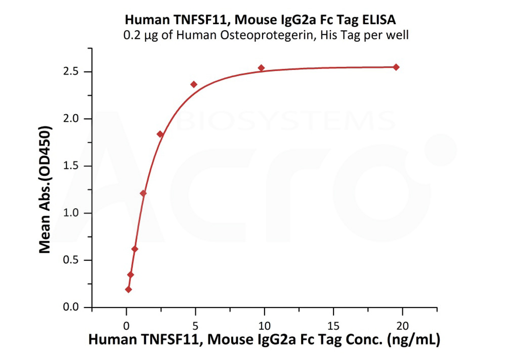 Human TNFSF11, Mouse IgG2a Fc TagHuman TNFSF11, Mouse IgG2a Fc Tag (Cat. No. RAL-H52A6) ELISA bioactivity
