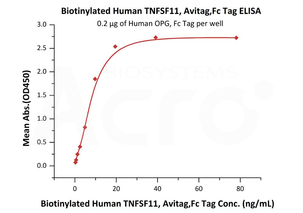 Biotinylated Human TNFSF11, Avitag,Fc TagBiotinylated Human TNFSF11, Avitag,Fc Tag (Cat. No. RAL-H82F9) ELISA bioactivity