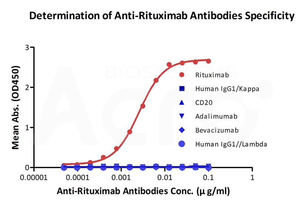 Anti-Rituximab AntibodiesAnti-Rituximab Antibodies (Cat. No. RIB-Y35) ELISA bioactivity