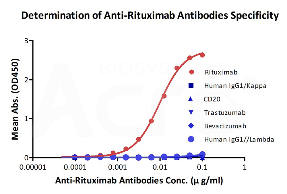 Anti-Rituximab Antibodies (recommended for ADA assay)Anti-Rituximab Antibodies (recommended for ADA assay) (Cat. No. RIB-Y36) ELISA bioactivity