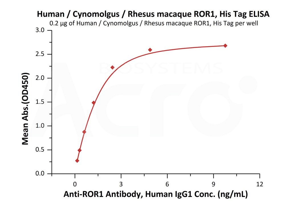 Human ROR1, His TagHuman ROR1, His Tag (Cat. No. RO1-H522y) ELISA bioactivity