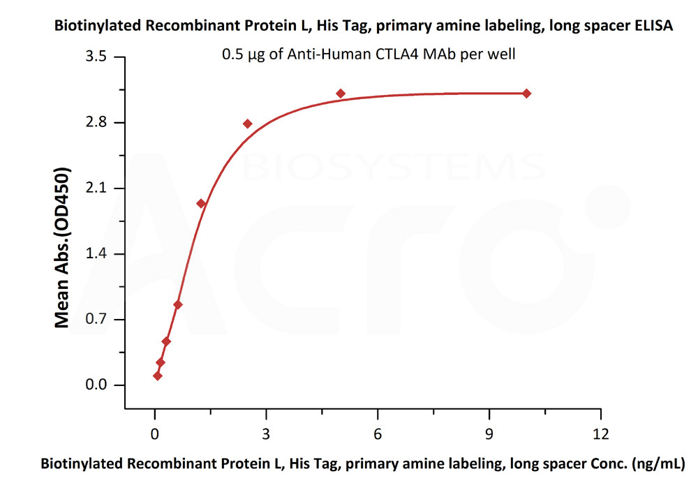 Biotinylated Protein L, Superior SensitivityBiotinylated Protein L, Superior Sensitivity (Cat. No. RPL-P814R) ELISA bioactivity