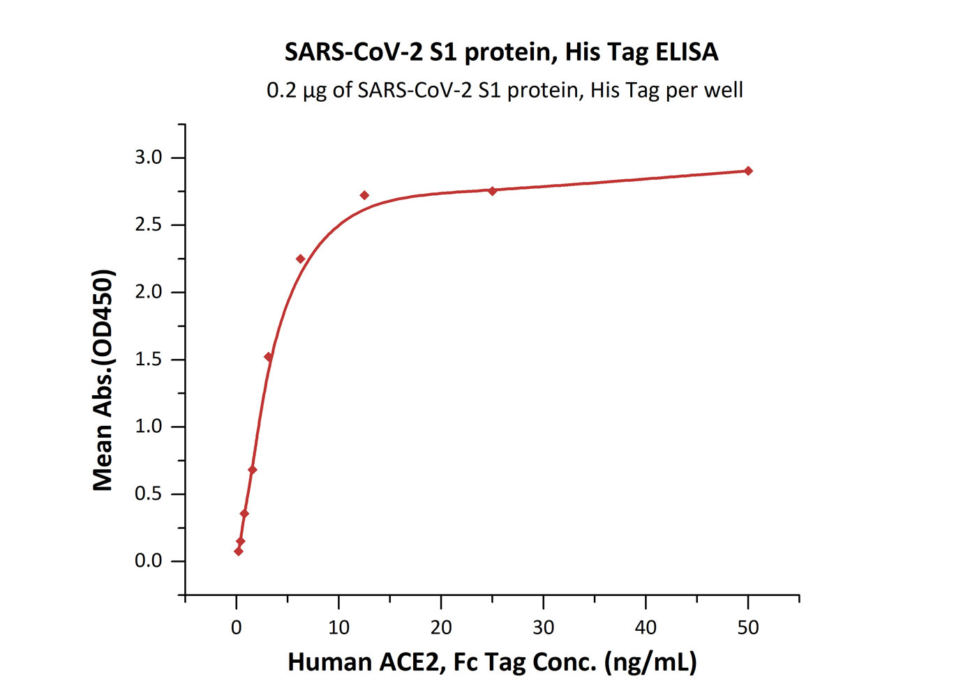 SARS-CoV-2 S1 protein, His TagSARS-CoV-2 S1 protein, His Tag (Cat. No. S1N-C52H3) ELISA bioactivity