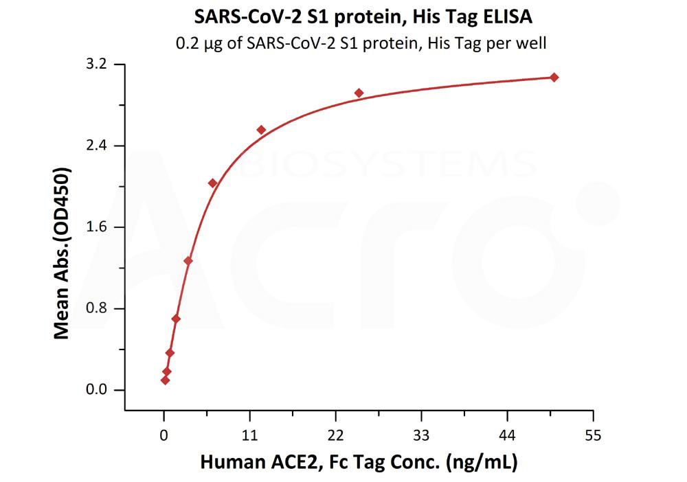 SARS-CoV-2 S1 protein, His TagSARS-CoV-2 S1 protein, His Tag (Cat. No. S1N-C52H4) ELISA bioactivity