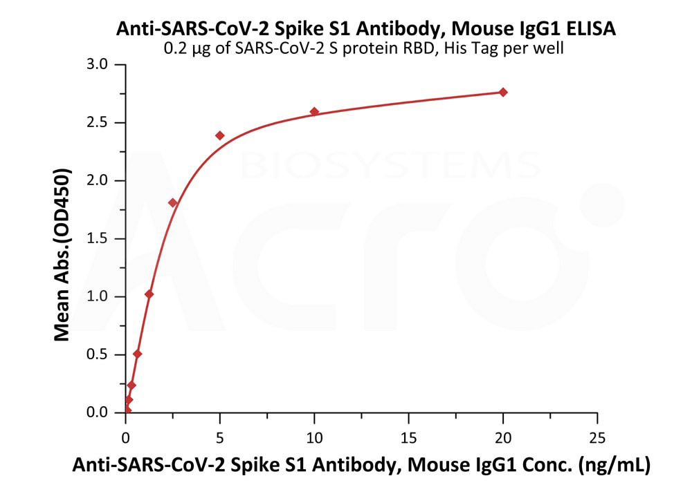 Anti-SARS-CoV-2 Spike S1 Antibody, Mouse IgG1Anti-SARS-CoV-2 Spike S1 Antibody, Mouse IgG1 (Cat. No. S1N-S58) ELISA bioactivity