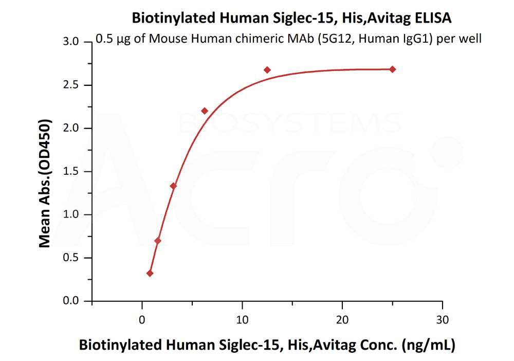 Biotinylated Human Siglec-15, His,Avitag (recommended for biopanning)Biotinylated Human Siglec-15, His,Avitag (recommended for biopanning) (Cat. No. SG5-H82E9) ELISA bioactivity