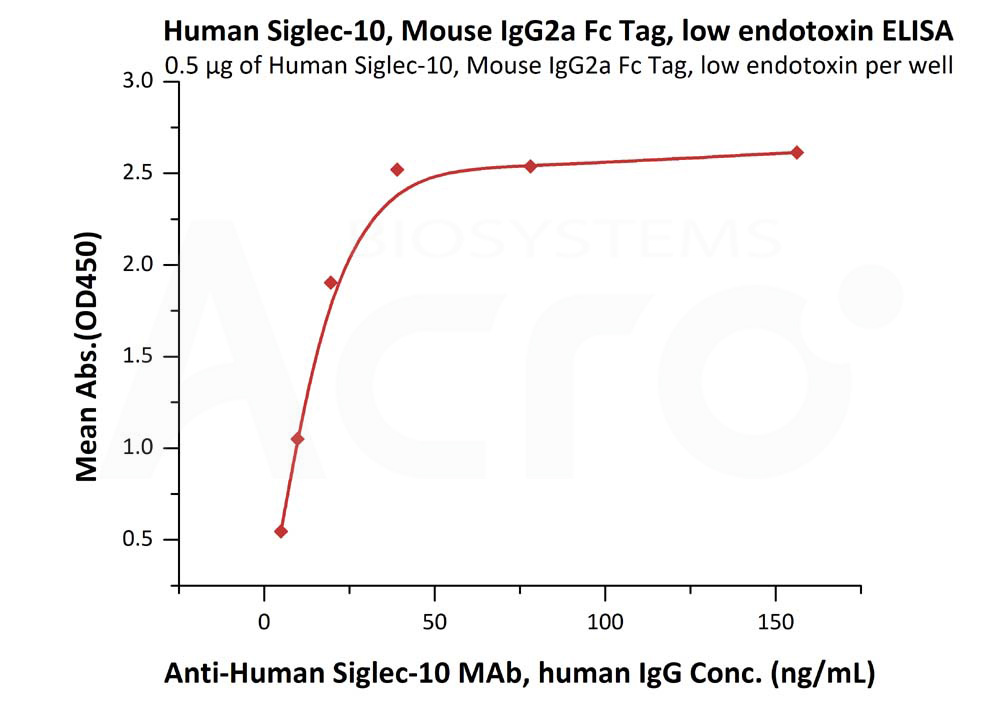 Human Siglec-10, Mouse IgG2a Fc Tag, low endotoxinHuman Siglec-10, Mouse IgG2a Fc Tag, low endotoxin (Cat. No. SI0-H525b) ELISA bioactivity