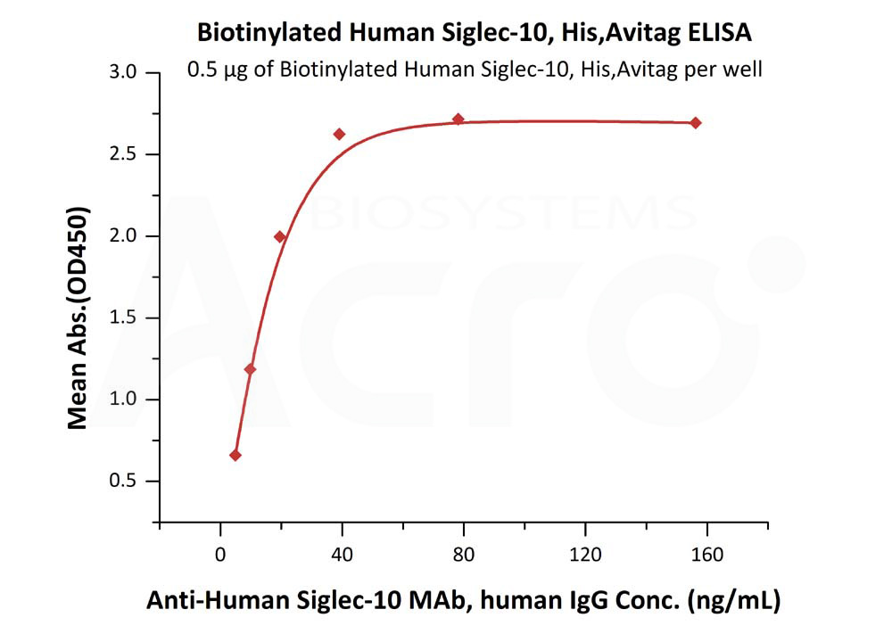 Biotinylated Human Siglec-10, His,AvitagBiotinylated Human Siglec-10, His,Avitag (Cat. No. SI0-H82E3) ELISA bioactivity