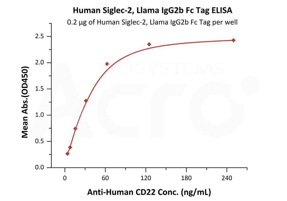 Human Siglec-2, Llama IgG2b Fc Tag, low endotoxinHuman Siglec-2, Llama IgG2b Fc Tag, low endotoxin (Cat. No. SI2-H525a) ELISA bioactivity