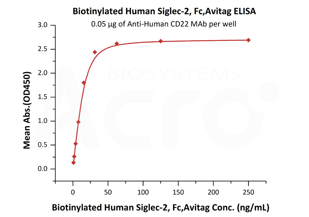 Biotinylated Human Siglec-2, Fc Tag, Avi TagBiotinylated Human Siglec-2, Fc Tag, Avi Tag (Cat. No. SI2-H82F8) ELISA bioactivity