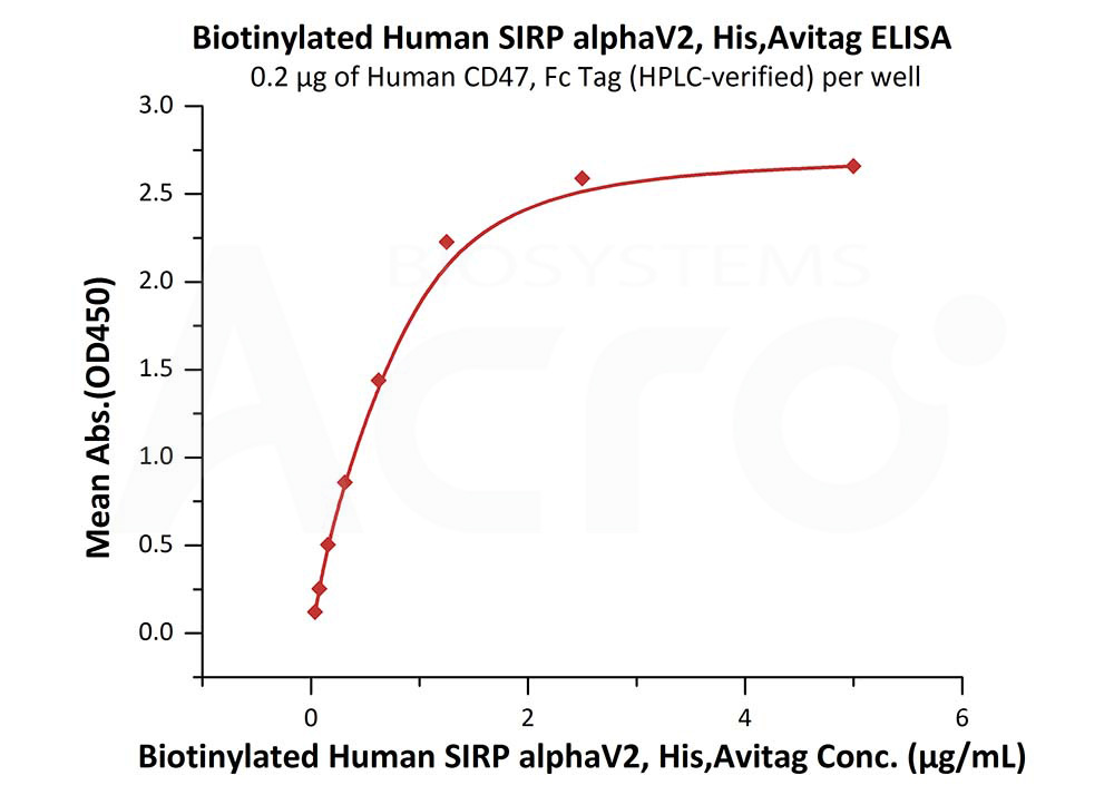 Biotinylated Human SIRP alphaV2, His,AvitagBiotinylated Human SIRP alphaV2, His,Avitag (Cat. No. SI2-H82W8) ELISA bioactivity