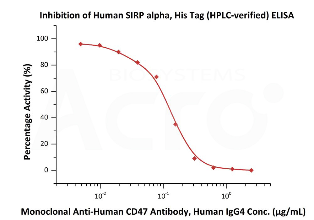 Human SIRP alpha (HPLC-verified), His TagHuman SIRP alpha (HPLC-verified), His Tag (Cat. No. SIA-H5225) ELISA bioactivity