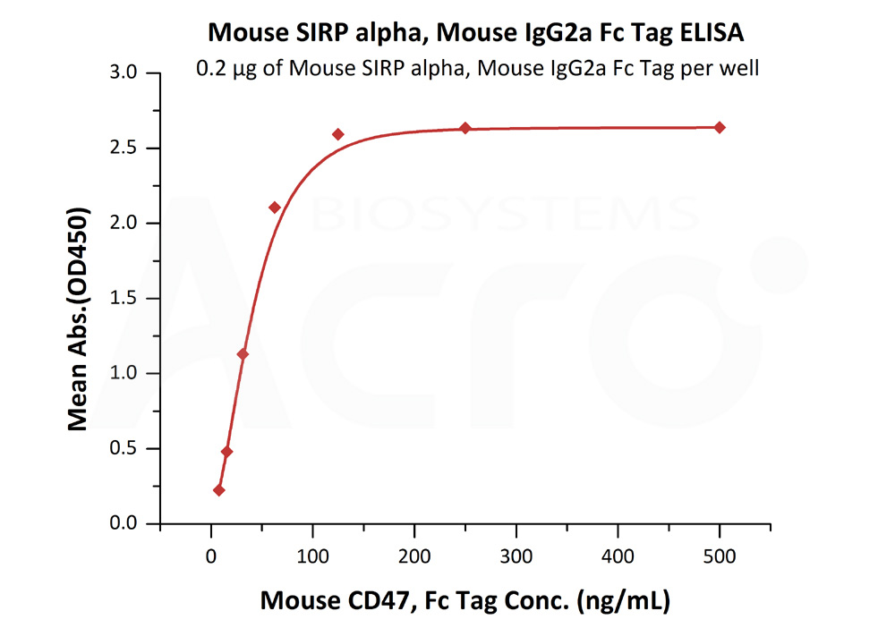 Mouse SIRP alpha, Mouse IgG2a Fc Tag, low endotoxinMouse SIRP alpha, Mouse IgG2a Fc Tag, low endotoxin (Cat. No. SIA-M5252) ELISA bioactivity