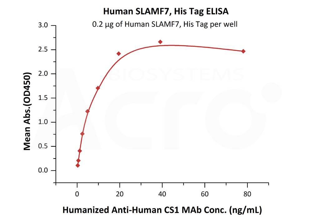 Human SLAMF7, His TagHuman SLAMF7, His Tag (Cat. No. SL7-H5225) ELISA bioactivity