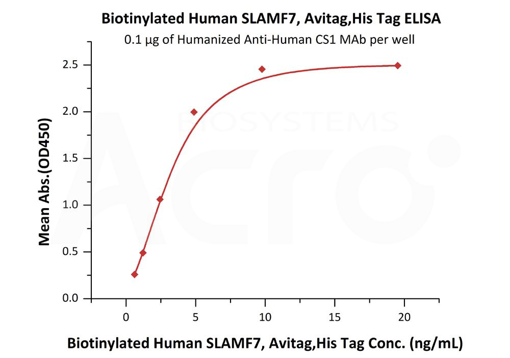 Biotinylated Human SLAMF7, Avitag,His TagBiotinylated Human SLAMF7, Avitag,His Tag (Cat. No. SL7-H82E0) ELISA bioactivity