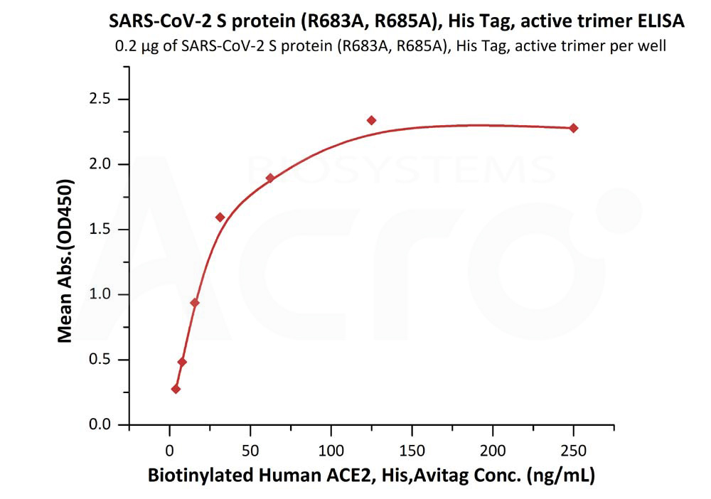 SARS-CoV-2 S protein (R683A, R685A), His Tag, active trimerSARS-CoV-2 S protein (R683A, R685A), His Tag, active trimer (Cat. No. SPN-C52H8) ELISA bioactivity