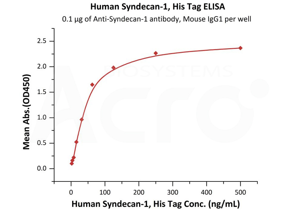 Human Syndecan-1, His TagHuman Syndecan-1, His Tag (Cat. No. SY1-H5225) ELISA bioactivity