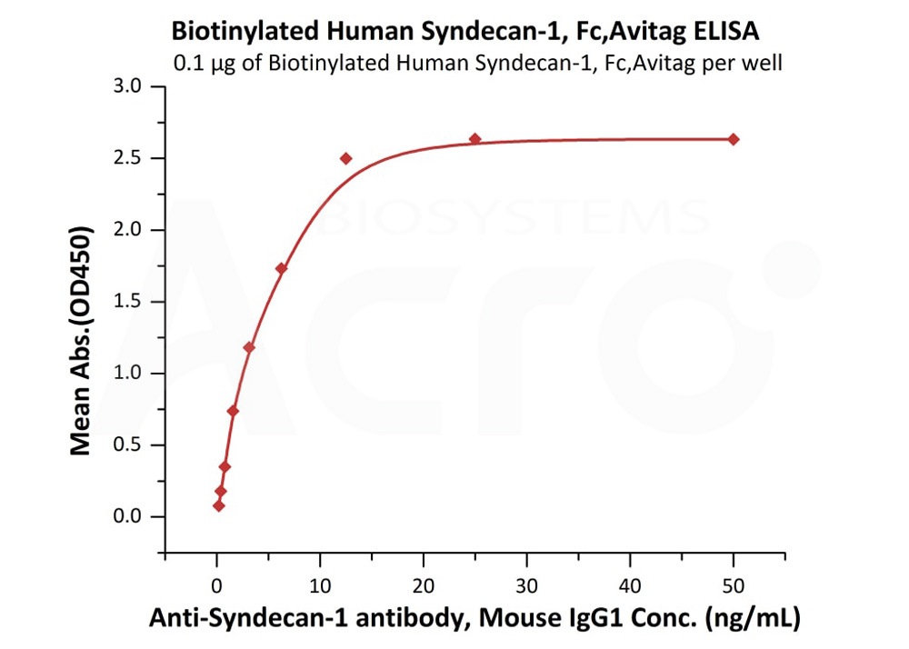 Biotinylated Human Syndecan-1, Fc,AvitagBiotinylated Human Syndecan-1, Fc,Avitag (Cat. No. SY1-H82F3) ELISA bioactivity