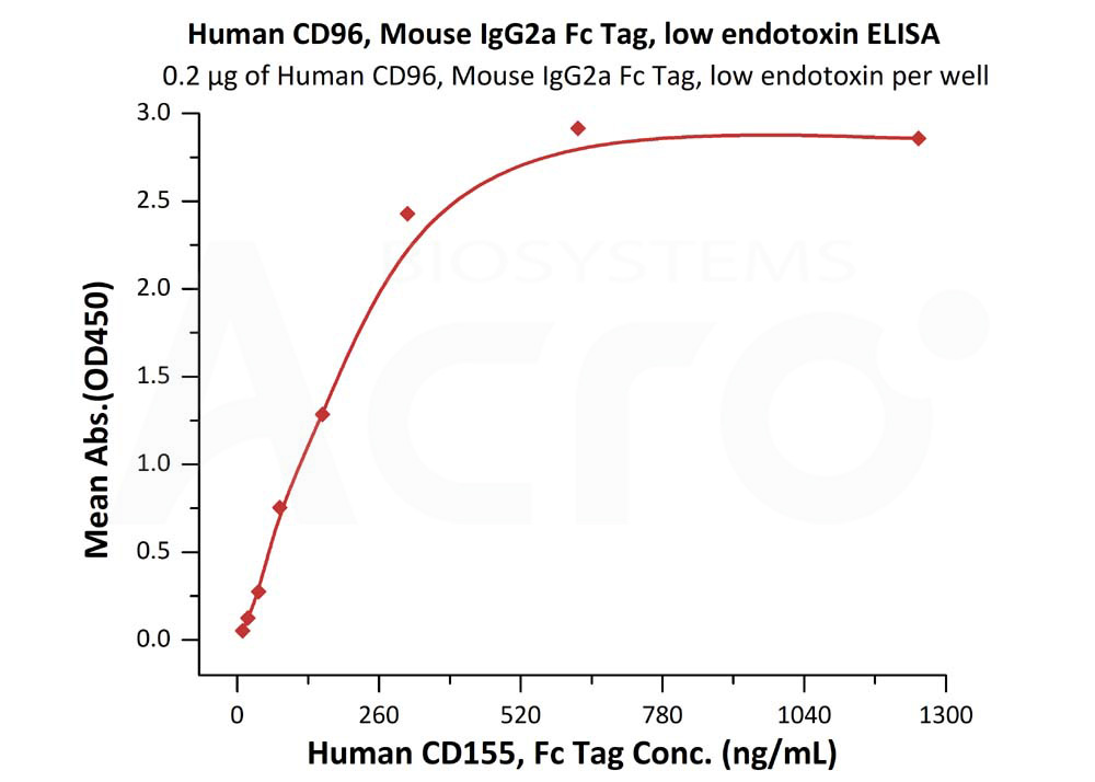 Human CD96, Mouse IgG2a Fc Tag, low endotoxinHuman CD96, Mouse IgG2a Fc Tag, low endotoxin (Cat. No. TAE-H5252) ELISA bioactivity