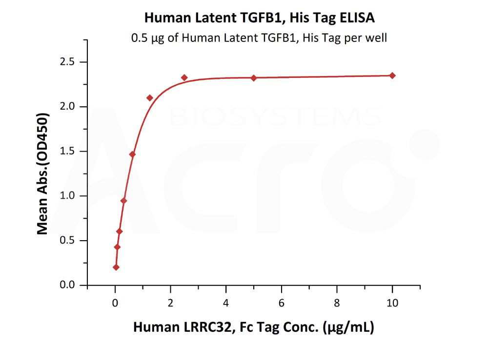 Human TGFB1, His TagHuman TGFB1, His Tag (Cat. No. TG1-H524x) ELISA bioactivity