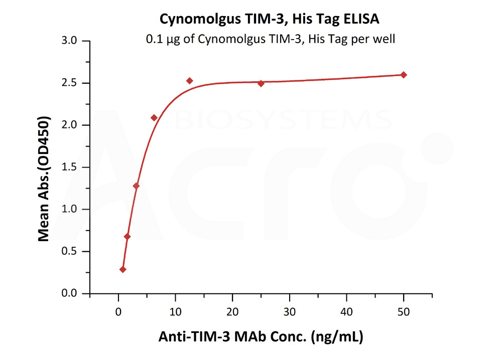 Cynomolgus TIM-3, His TagCynomolgus TIM-3, His Tag (Cat. No. TI3-C52H4) ELISA bioactivity