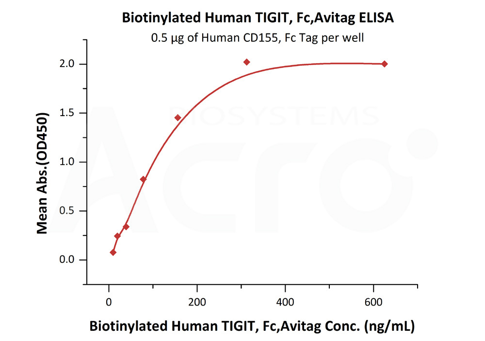 Biotinylated Human TIGIT, Fc,Avitag (MALS verified)Biotinylated Human TIGIT, Fc,Avitag (MALS verified) (Cat. No. TIT-H82F1) ELISA bioactivity