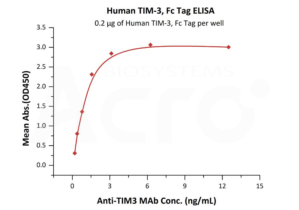 Human TIM-3, Fc TagHuman TIM-3, Fc Tag (Cat. No. TM3-H5258) ELISA bioactivity