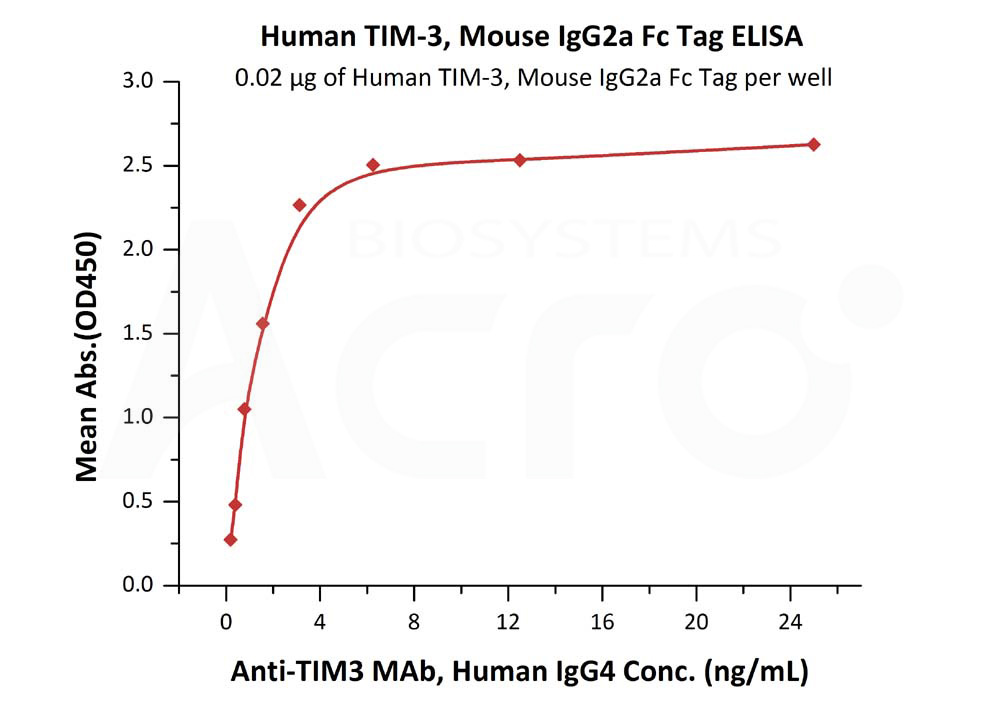 Human TIM-3, Mouse IgG2a Fc Tag, low endotoxinHuman TIM-3, Mouse IgG2a Fc Tag, low endotoxin (Cat. No. TM3-H525b) ELISA bioactivity