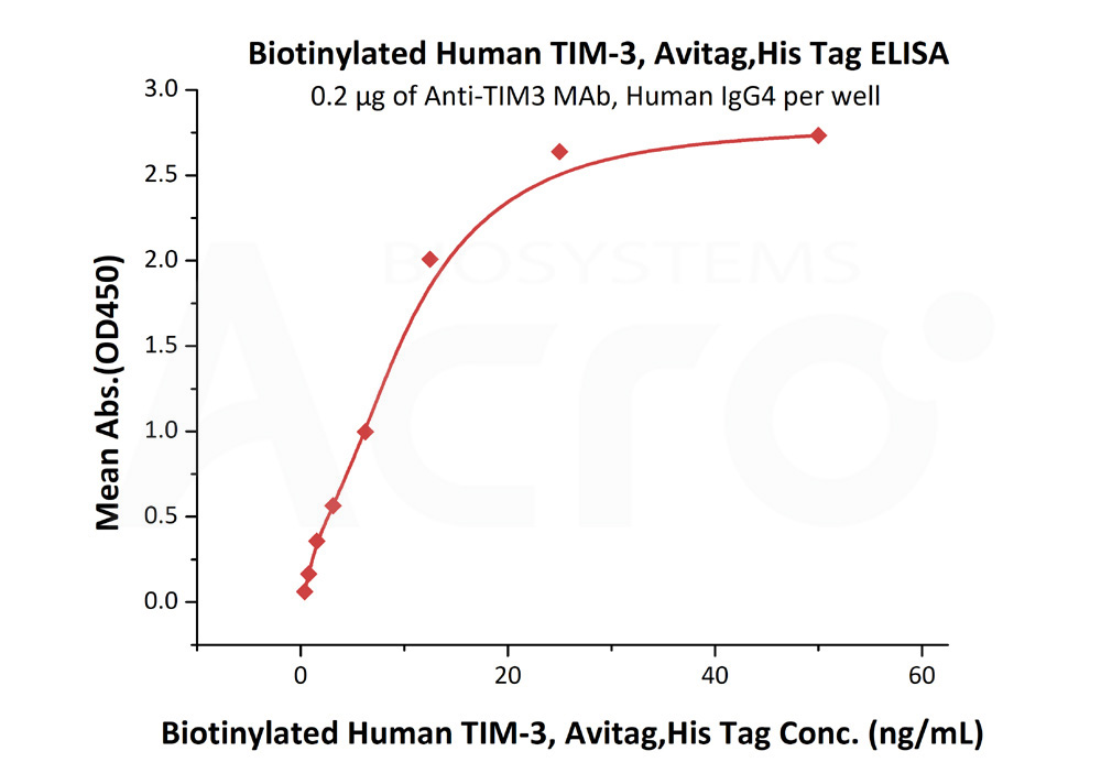 Biotinylated Human TIM-3 / HAVCR2, His TagBiotinylated Human TIM-3 / HAVCR2, His Tag (Cat. No. TM3-H82E7) ELISA bioactivity