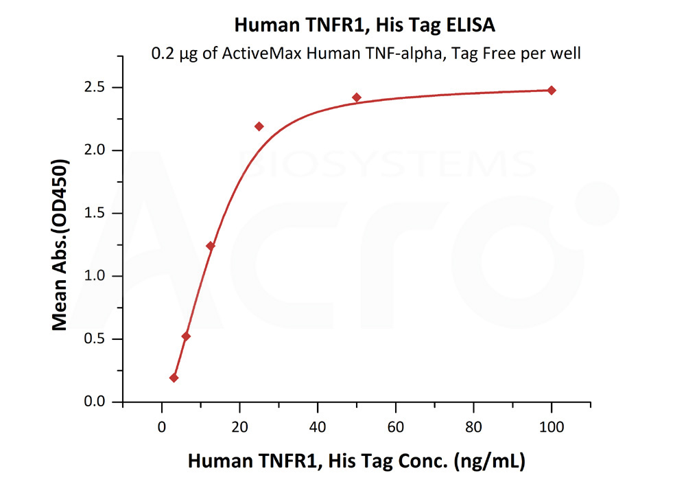 Human TNFR1, His TagHuman TNFR1, His Tag (Cat. No. TN1-H5222) ELISA bioactivity