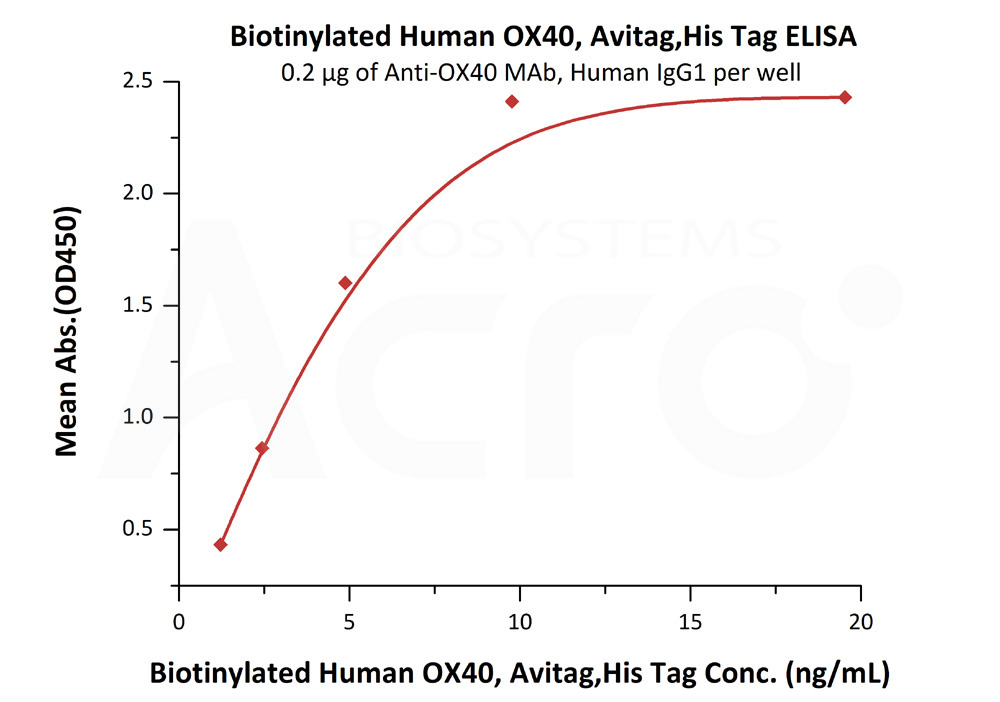 Biotinylated Human OX40 / TNFRSF4 / CD134, His TagBiotinylated Human OX40 / TNFRSF4 / CD134, His Tag (Cat. No. TN4-H82E4) ELISA bioactivity