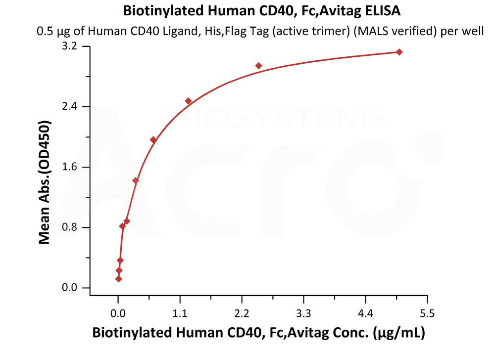 Biotinylated Human CD40, Fc,AvitagBiotinylated Human CD40, Fc,Avitag (Cat. No. TN5-H82F9) ELISA bioactivity