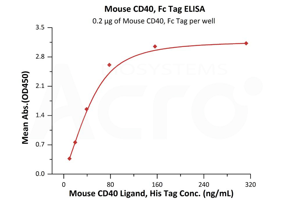 Mouse CD40, Fc TagMouse CD40, Fc Tag (Cat. No. TN5-M5259) ELISA bioactivity