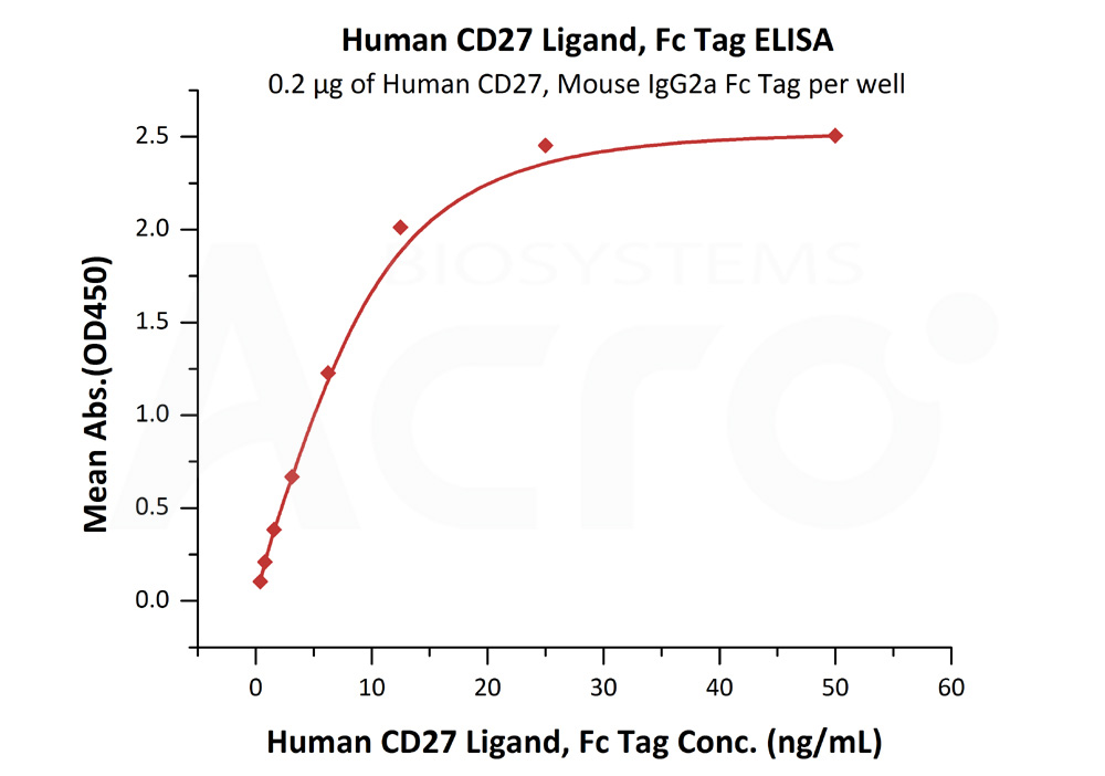 Human CD27 Ligand, Fc TagHuman CD27 Ligand, Fc Tag (Cat. No. TN7-H526x) ELISA bioactivity