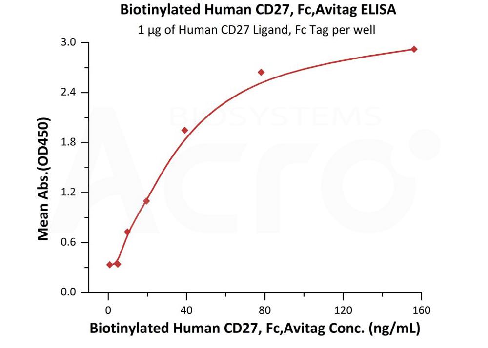 Biotinylated Human CD27, Fc TagBiotinylated Human CD27, Fc Tag (Cat. No. TN7-H82F6) ELISA bioactivity