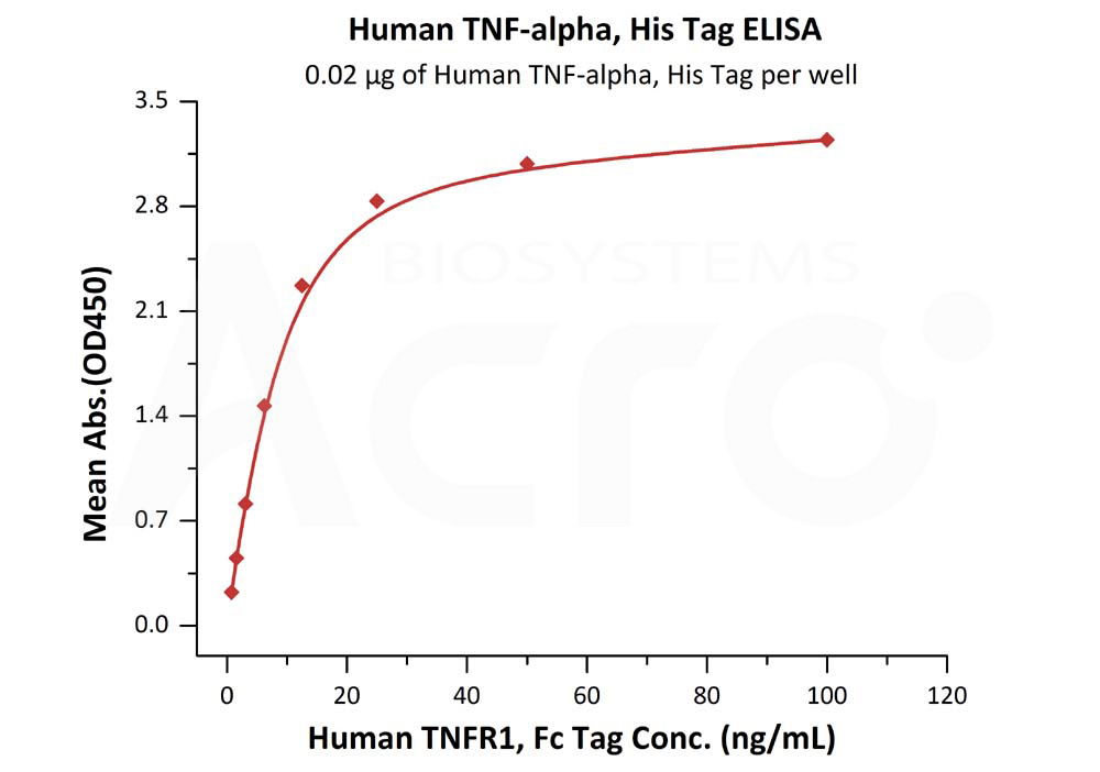 Human TNF-alpha, His TagHuman TNF-alpha, His Tag (Cat. No. TNA-H5228) ELISA bioactivity
