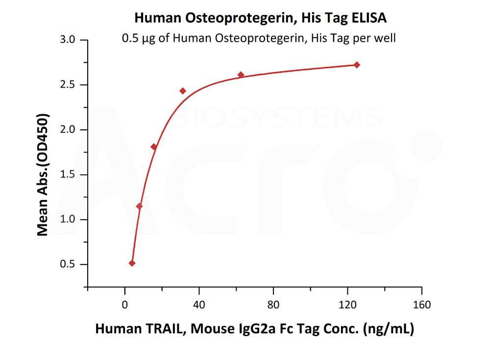 Human Osteoprotegerin, His TagHuman Osteoprotegerin, His Tag (Cat. No. TNB-H5220) ELISA bioactivity