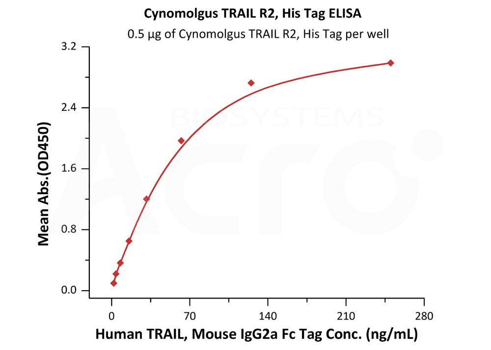 Cynomolgus TRAIL R2, His TagCynomolgus TRAIL R2, His Tag (Cat. No. TR2-C52H7) ELISA bioactivity