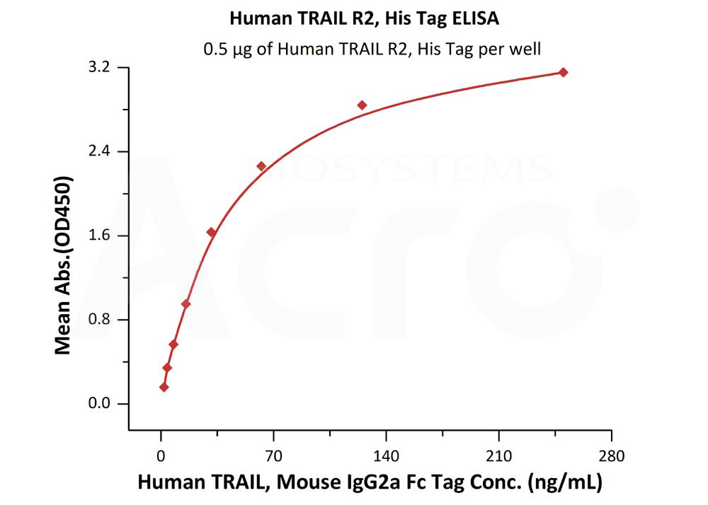 Human TRAIL R2, His TagHuman TRAIL R2, His Tag (Cat. No. TR2-H5229) ELISA bioactivity