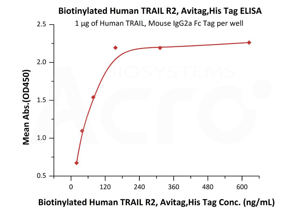 Biotinylated Human TRAIL R2, His TagBiotinylated Human TRAIL R2, His Tag (Cat. No. TR2-H82E6) ELISA bioactivity