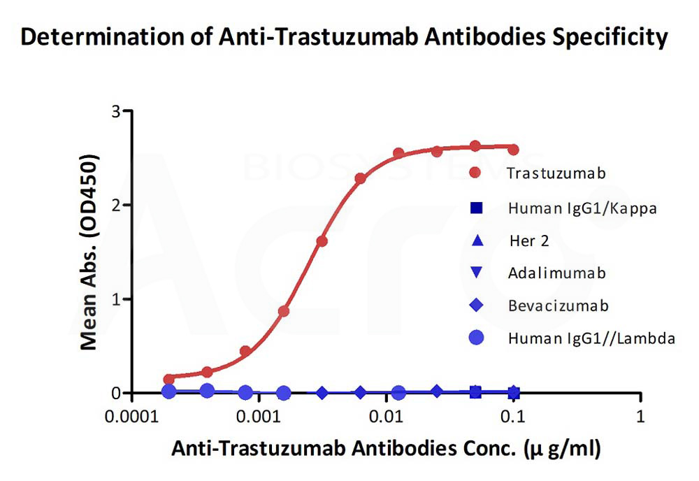 Anti-Trastuzumab Antibodies (recommended for PK/PD)Anti-Trastuzumab Antibodies (recommended for PK/PD) (Cat. No. TRB-Y1) ELISA bioactivity