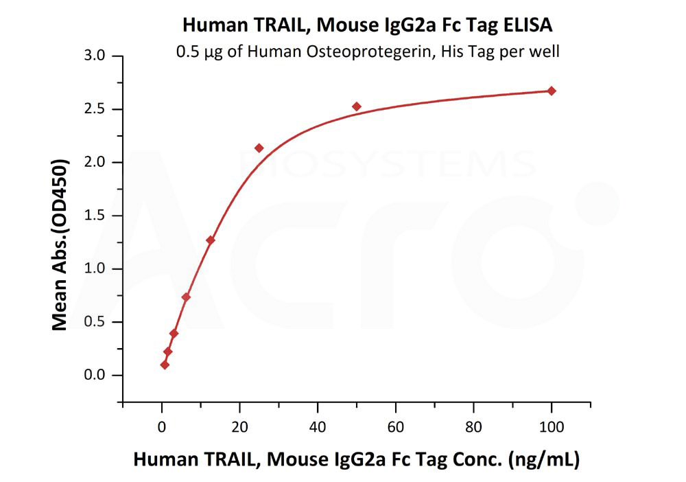 Human TRAIL, Mouse IgG2a Fc TagHuman TRAIL, Mouse IgG2a Fc Tag (Cat. No. TRL-H5259) ELISA bioactivity