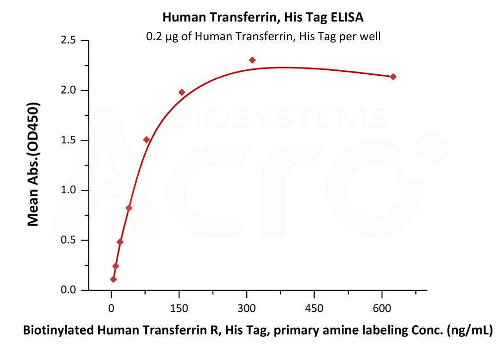 Human Transferrin, His TagHuman Transferrin, His Tag (Cat. No. TRN-H4229) ELISA bioactivity