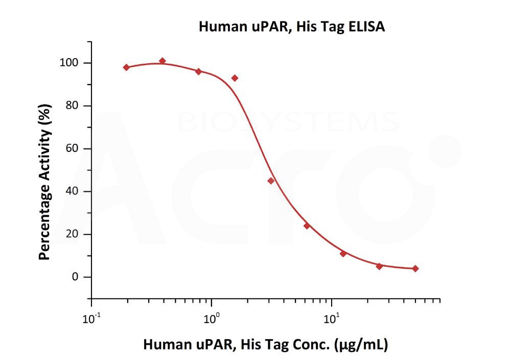 Human uPAR, His TagHuman uPAR, His Tag (Cat. No. UPR-H5226) ELISA bioactivity